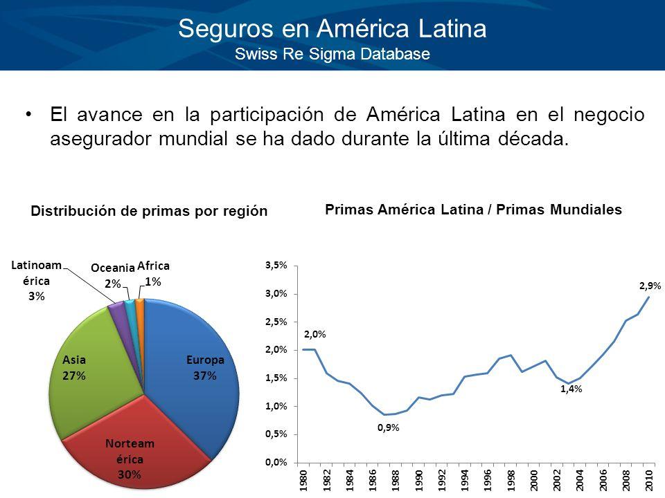 Seguros en América Latina Swiss Re Sigma Database El avance en la participación de América Latina en el negocio asegurador mundial se ha dado durante