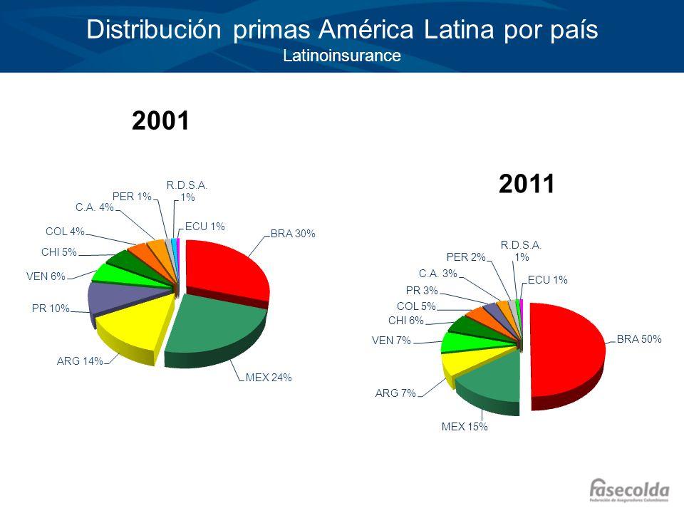 2001 Distribución primas América Latina por país Latinoinsurance 2011
