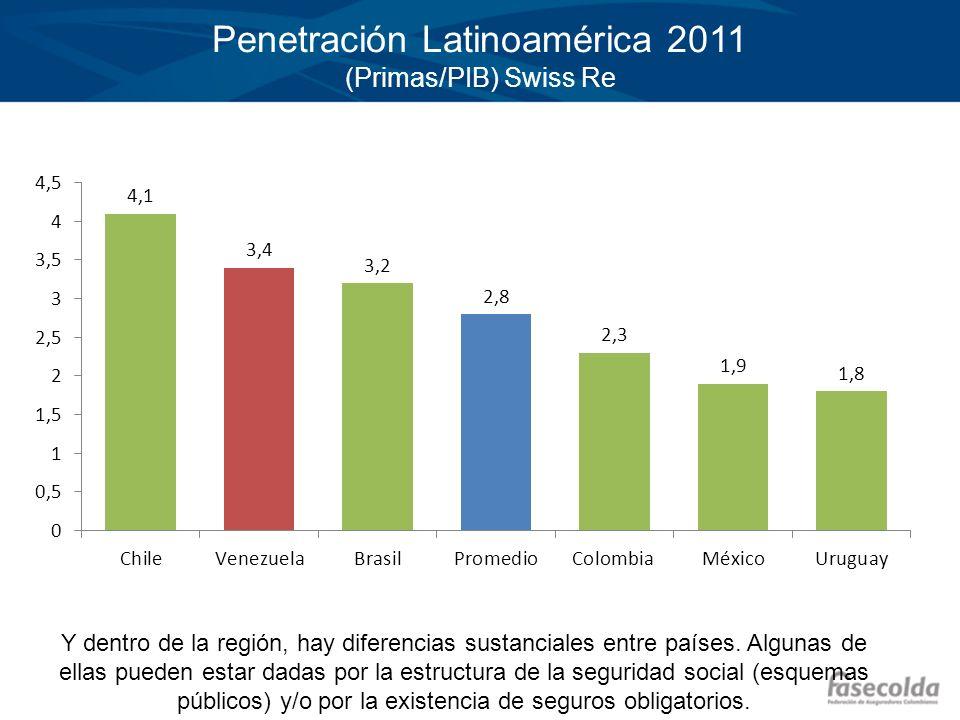 Penetración Latinoamérica 2011 (Primas/PIB) Swiss Re Y dentro de la región, hay diferencias sustanciales entre países. Algunas de ellas pueden estar d