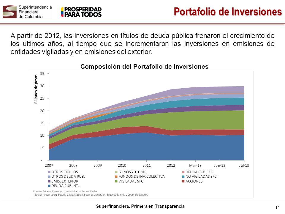 Superfinanciera, Primera en Transparencia 11 Portafolio de Inversiones A partir de 2012, las inversiones en títulos de deuda pública frenaron el creci