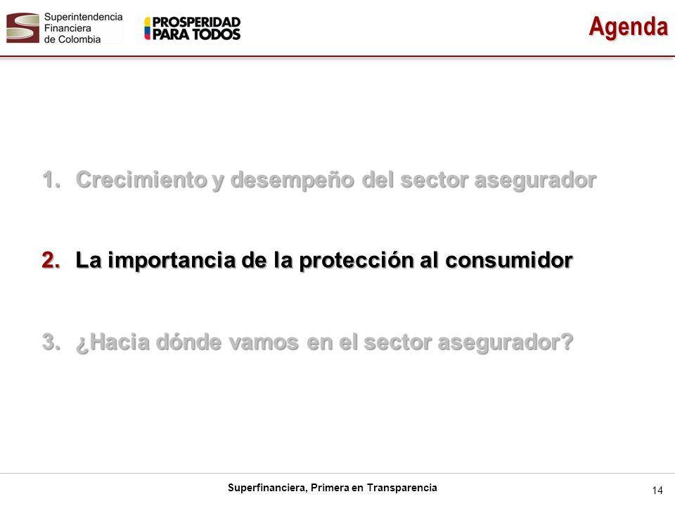 Superfinanciera, Primera en Transparencia 14 Agenda 1.Crecimiento y desempeño del sector asegurador 2.La importancia de la protección al consumidor 3.