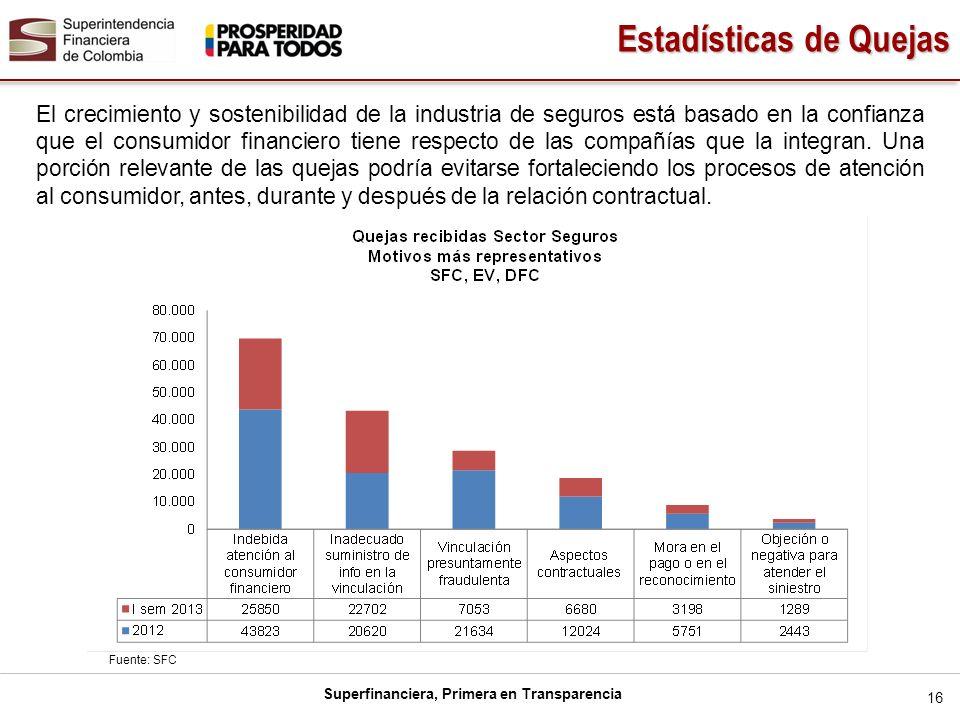 Superfinanciera, Primera en Transparencia 16 El crecimiento y sostenibilidad de la industria de seguros está basado en la confianza que el consumidor