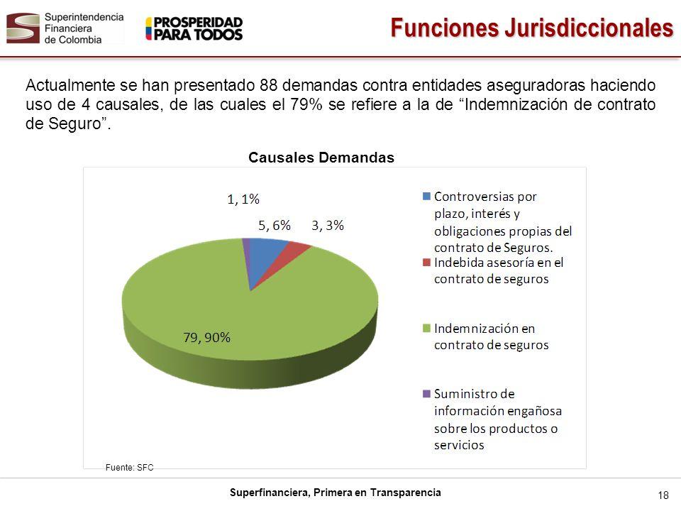 Superfinanciera, Primera en Transparencia 18 Actualmente se han presentado 88 demandas contra entidades aseguradoras haciendo uso de 4 causales, de la