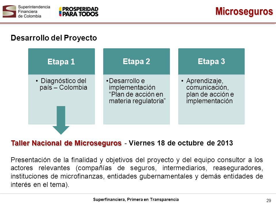 Superfinanciera, Primera en Transparencia Desarrollo del Proyecto 29 Etapa 1 Diagnóstico del país – Colombia Etapa 2 Desarrollo e implementación Plan