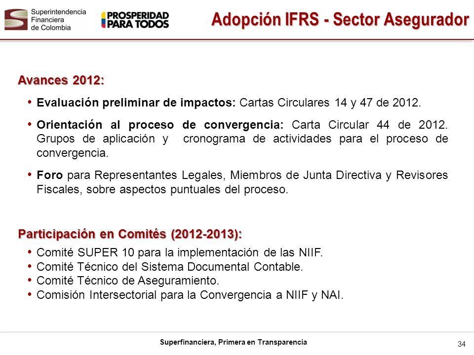 Superfinanciera, Primera en Transparencia Avances 2012: Evaluación preliminar de impactos: Cartas Circulares 14 y 47 de 2012. Orientación al proceso d
