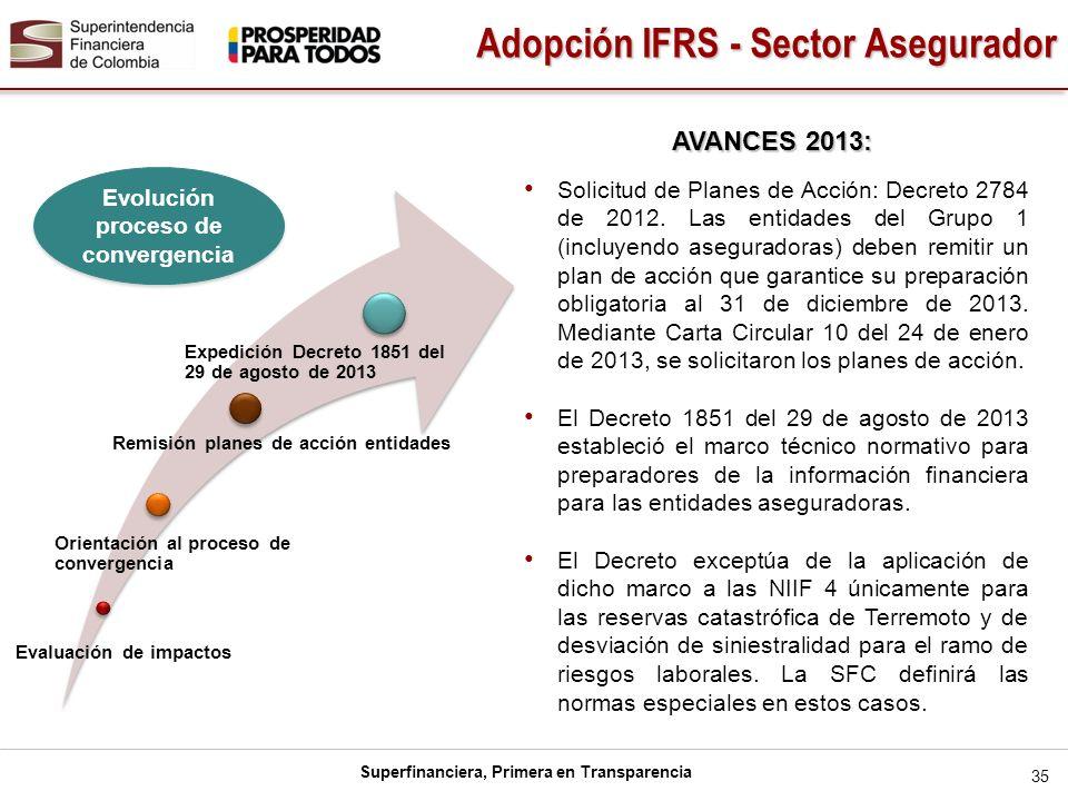 Superfinanciera, Primera en Transparencia Evaluación de impactos Orientación al proceso de convergencia Remisión planes de acción entidades Expedición