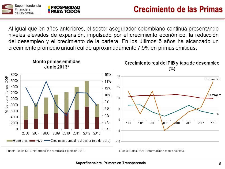Superfinanciera, Primera en Transparencia Al igual que en años anteriores, el sector asegurador colombiano continúa presentando niveles elevados de ex