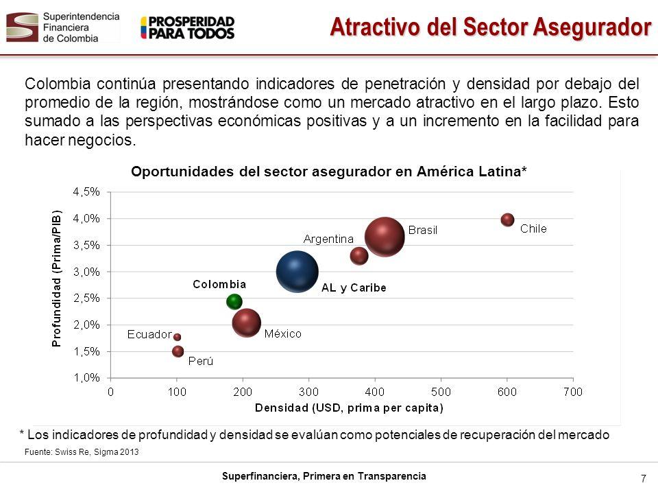 Superfinanciera, Primera en Transparencia Colombia continúa presentando indicadores de penetración y densidad por debajo del promedio de la región, mo
