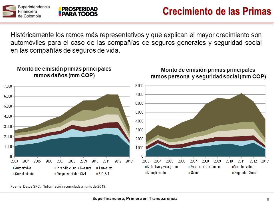 Superfinanciera, Primera en Transparencia Históricamente los ramos más representativos y que explican el mayor crecimiento son automóviles para el cas