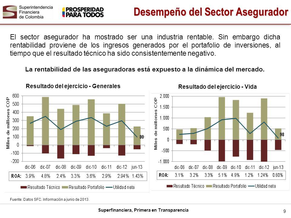 Superfinanciera, Primera en Transparencia El sector asegurador ha mostrado ser una industria rentable. Sin embargo dicha rentabilidad proviene de los