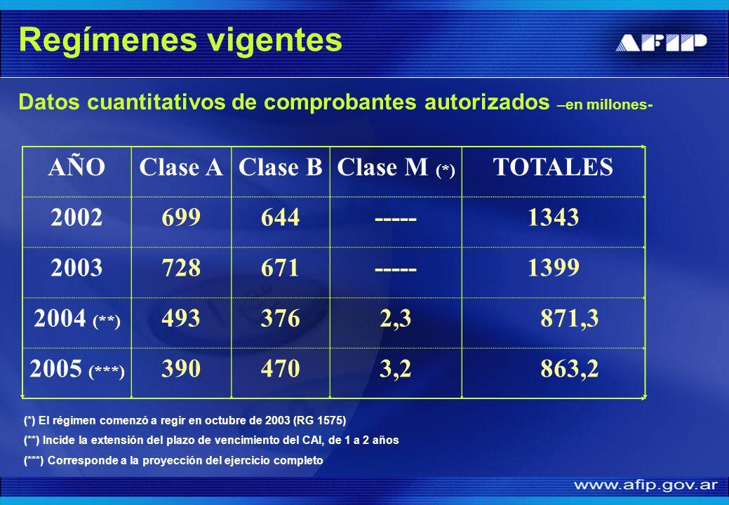Regímenes vigentes Datos cuantitativos de comprobantes autorizados –en millones- AÑOClase AClase BClase M (*) TOTALES 2002699644-----1343 2003728671--