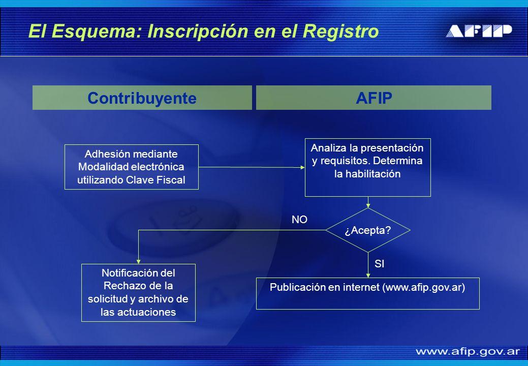 El Esquema: Inscripción en el Registro Adhesión mediante Modalidad electrónica utilizando Clave Fiscal AFIP Analiza la presentación y requisitos. Dete