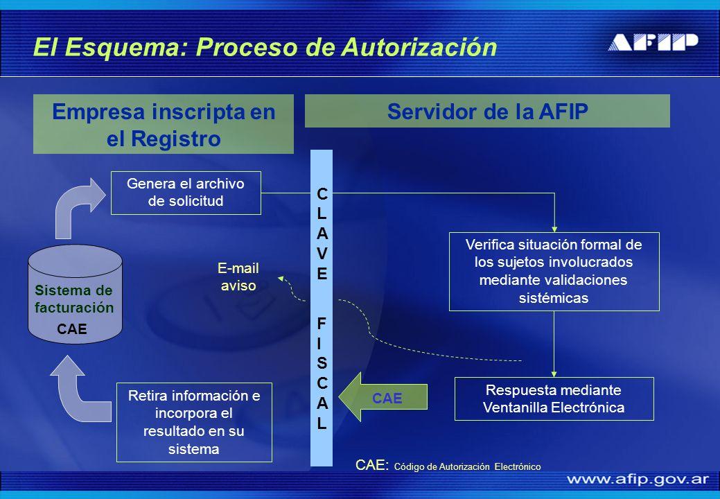 El Esquema: Proceso de Autorización Servidor de la AFIP Verifica situación formal de los sujetos involucrados mediante validaciones sistémicas Retira