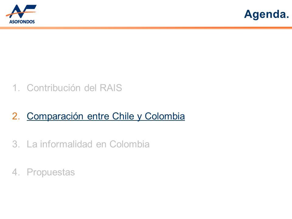 2.Comparación entre Chile y Colombia 3.La informalidad en Colombia 4.Propuestas Agenda.