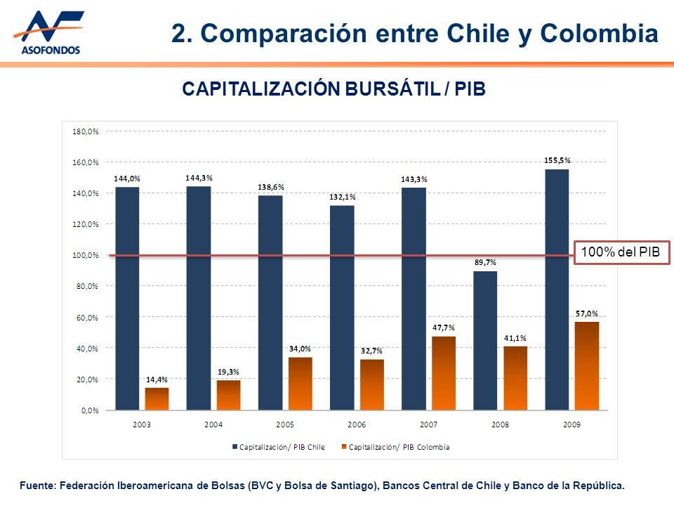 CAPITALIZACIÓN BURSÁTIL / PIB Fuente: Federación Iberoamericana de Bolsas (BVC y Bolsa de Santiago), Bancos Central de Chile y Banco de la República.