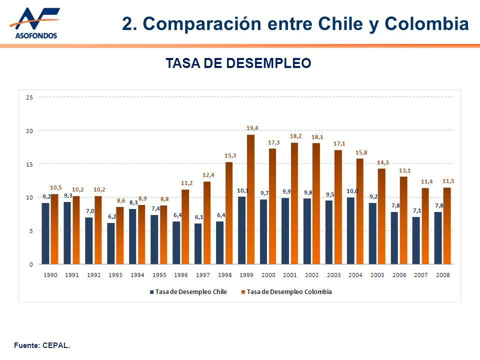 TASA DE DESEMPLEO Fuente: CEPAL. 2. Comparación entre Chile y Colombia