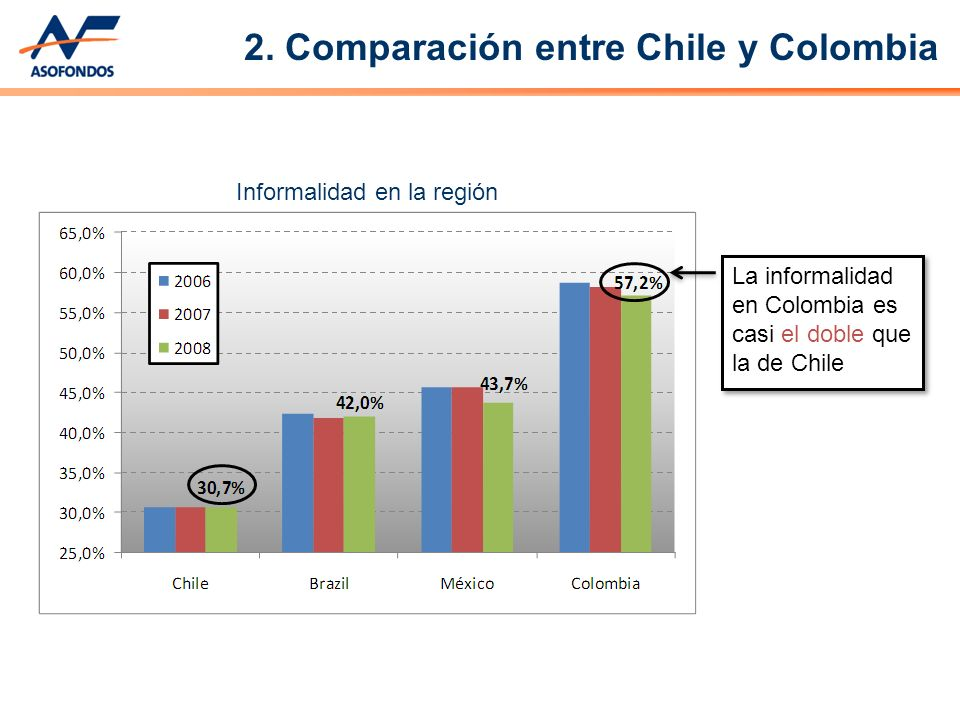 Informalidad en la región La informalidad en Colombia es casi el doble que la de Chile