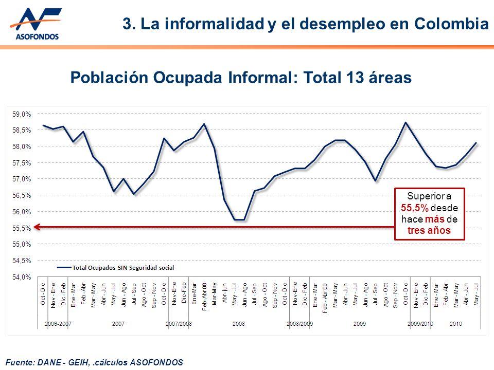 Población Ocupada Informal: Total 13 áreas Superior a 55,5% desde hace más de tres años Fuente: DANE - GEIH,.cálculos ASOFONDOS 3.