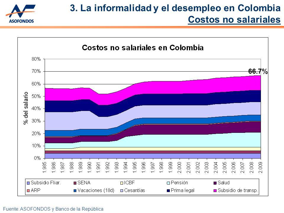 66.7% Fuente: ASOFONDOS y Banco de la República 3.