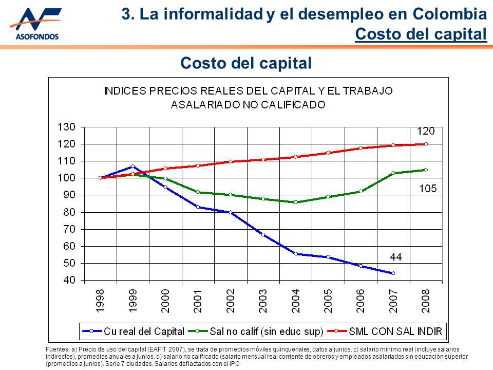 Fuentes: a) Precio de uso del capital (EAFIT 2007), se trata de promedios móviles quinquenales, datos a junios.