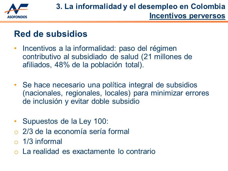 3. La informalidad y el desempleo en Colombia Incentivos perversos Red de subsidios Incentivos a la informalidad: paso del régimen contributivo al sub