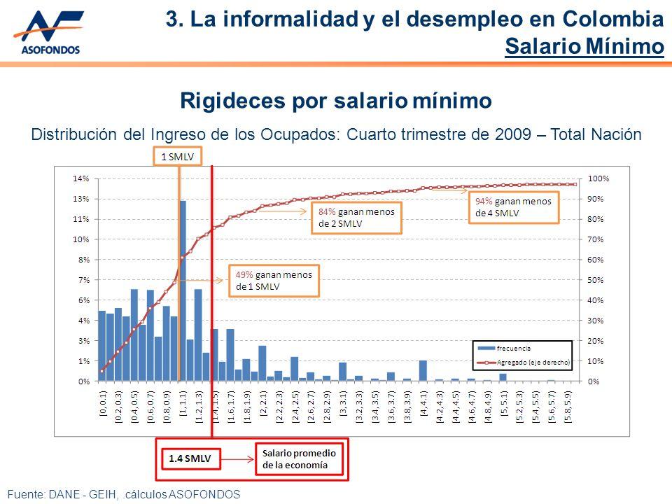 Fuente: DANE - GEIH,.cálculos ASOFONDOS Rigideces por salario mínimo Distribución del Ingreso de los Ocupados: Cuarto trimestre de 2009 – Total Nación 3.