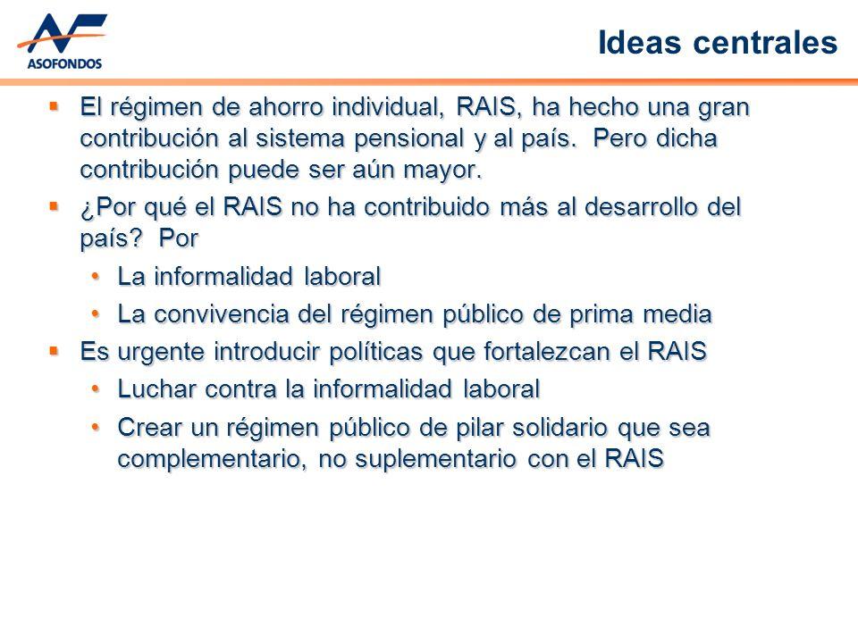 VALOR DE FONDO OBLIGATORIO COMO % DEL PIB Fuente: Banco Central de Chile, Superintendencia de Pensiones de Chile, DANE serie del PIB 2000, Asofondos.