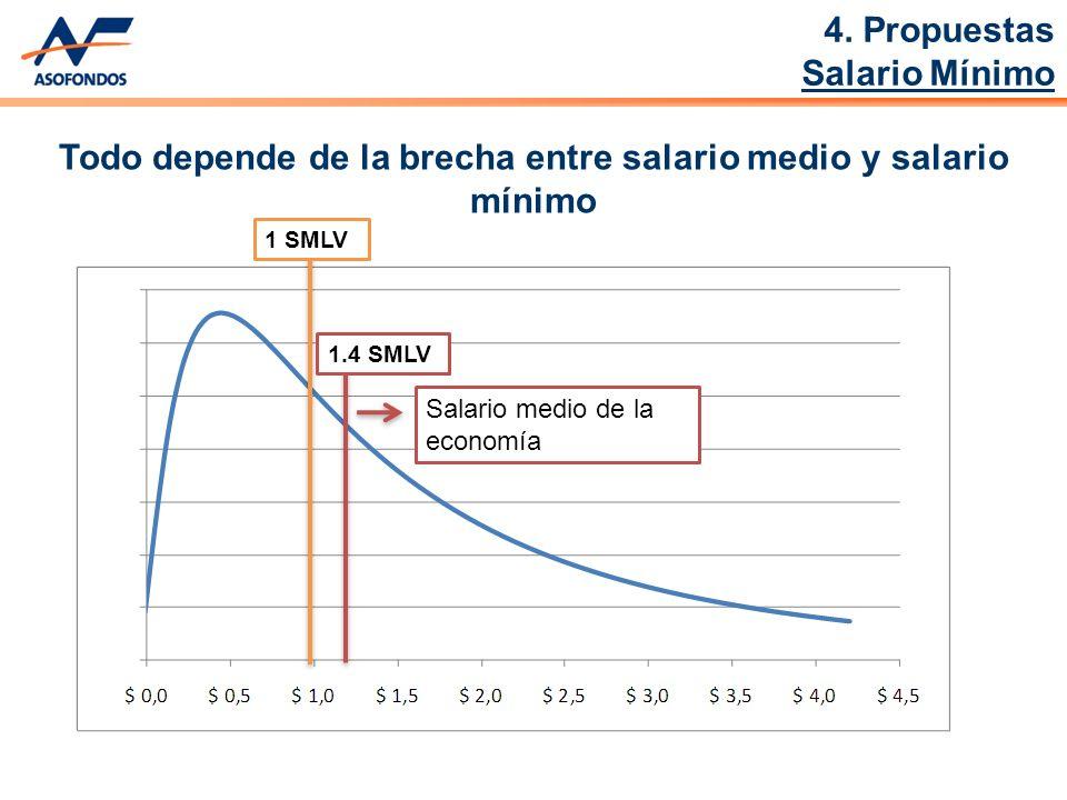 Todo depende de la brecha entre salario medio y salario mínimo 1 SMLV1.4 SMLV Salario medio de la economía 4.