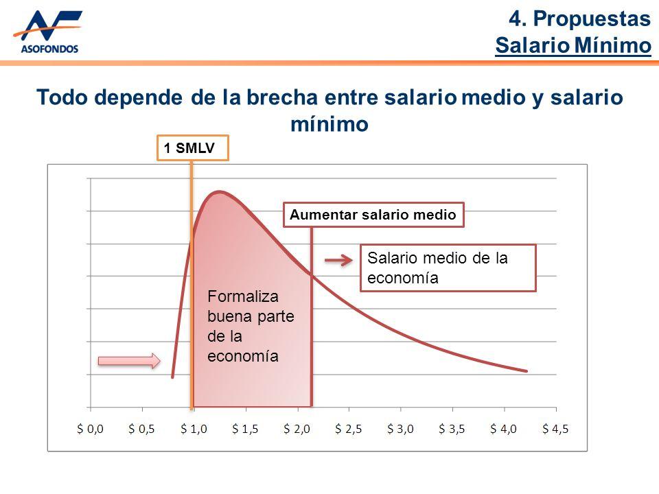 Aumentar salario medio Salario medio de la economía 1 SMLV Formaliza buena parte de la economía Todo depende de la brecha entre salario medio y salario mínimo 4.