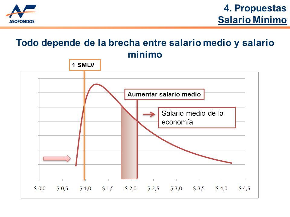Aumentar salario medio Salario medio de la economía 1 SMLV Todo depende de la brecha entre salario medio y salario mínimo 4.
