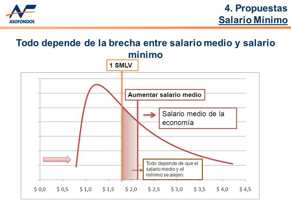 Aumentar salario medio Salario medio de la economía 1 SMLV Todo depende de que el salario medio y el mínimo se alejen.