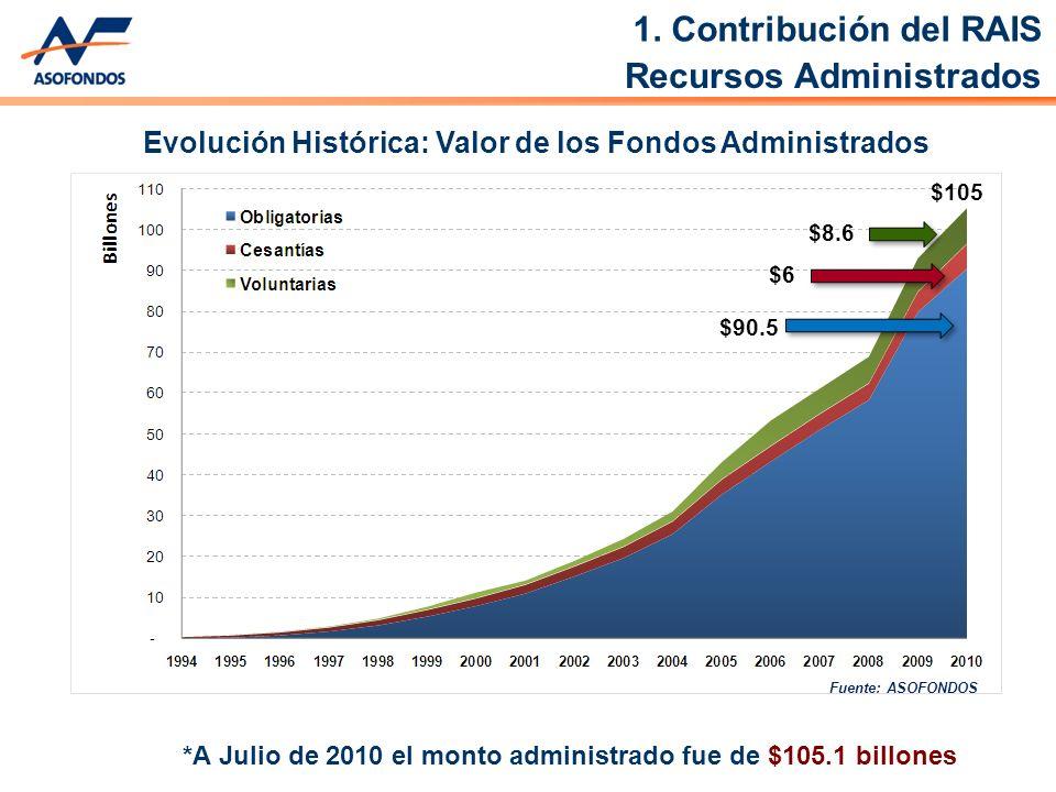 *A Julio de 2010 el monto administrado fue de $105.1 billones Evolución Histórica: Valor de los Fondos Administrados Fuente: ASOFONDOS Recursos Administrados 1.