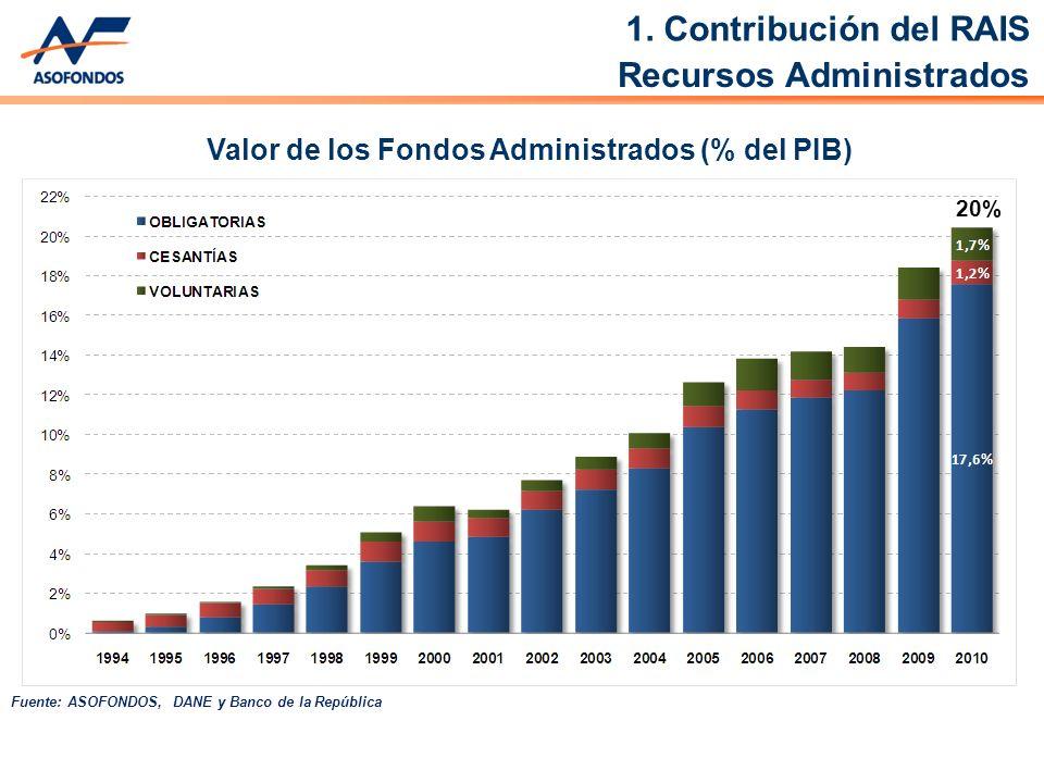 Valor de los Fondos Administrados (% del PIB) Fuente: ASOFONDOS, DANE y Banco de la República Recursos Administrados 20% 1.