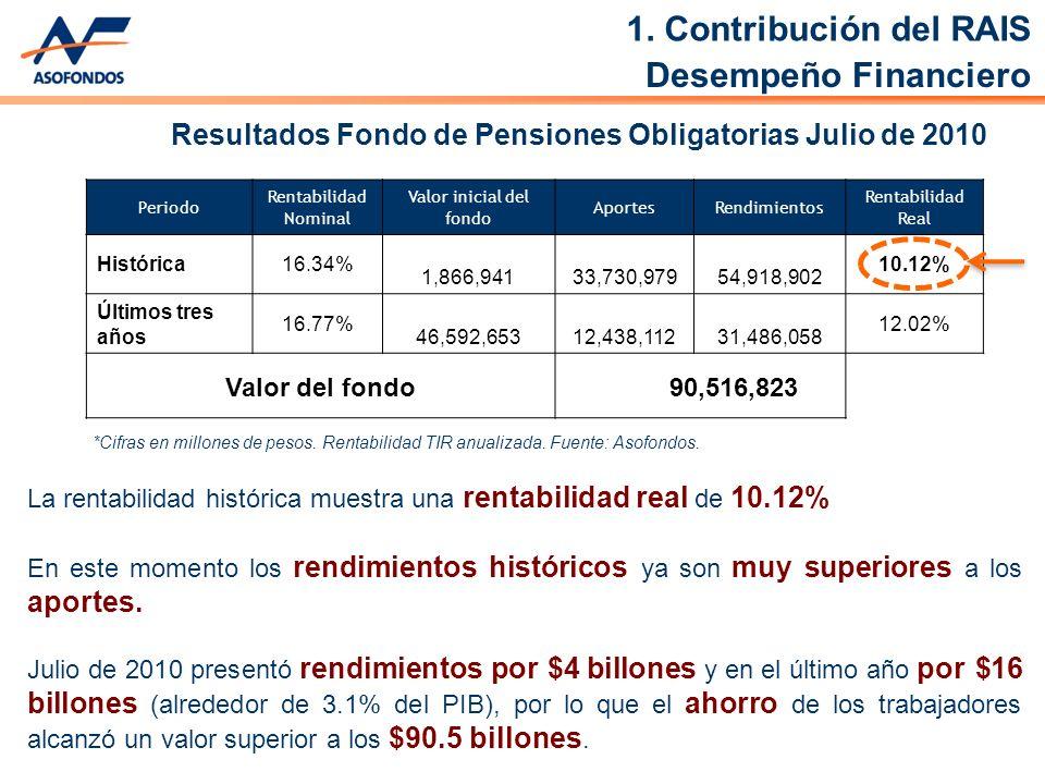 Periodo Rentabilidad Nominal Valor inicial del fondo AportesRendimientos Rentabilidad Real Histórica16.34% 1,866,941 33,730,979 54,918,902 10.12% Últimos tres años 16.77% 46,592,653 12,438,112 31,486,058 12.02% Valor del fondo 90,516,823 Resultados Fondo de Pensiones Obligatorias Julio de 2010 La rentabilidad histórica muestra una rentabilidad real de 10.12% En este momento los rendimientos históricos ya son muy superiores a los aportes.