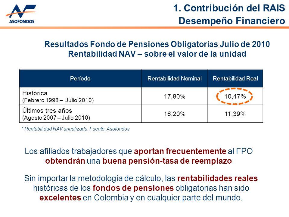 PeríodoRentabilidad NominalRentabilidad Real Histórica (Febrero 1998 – Julio 2010) 17,80%10,47% Últimos tres años (Agosto 2007 – Julio 2010) 16,20%11,39% Resultados Fondo de Pensiones Obligatorias Julio de 2010 Rentabilidad NAV – sobre el valor de la unidad * Rentabilidad NAV anualizada.