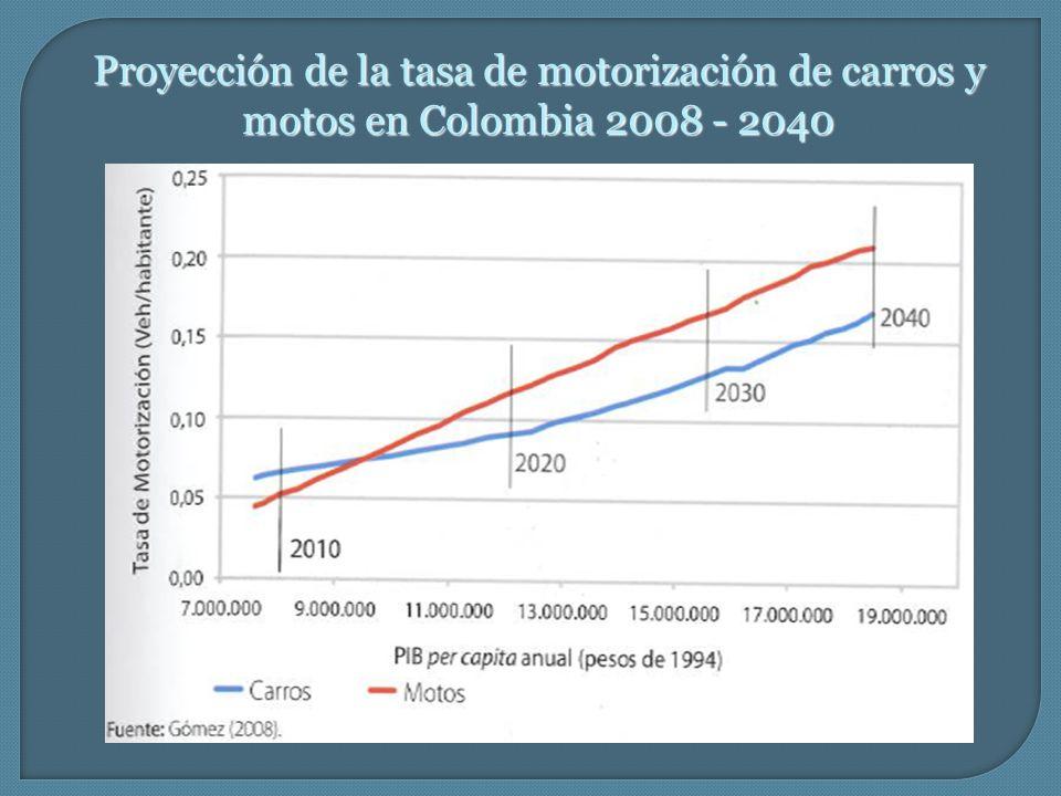 Proyección de la tasa de motorización de carros y motos en Colombia 2008 - 2040