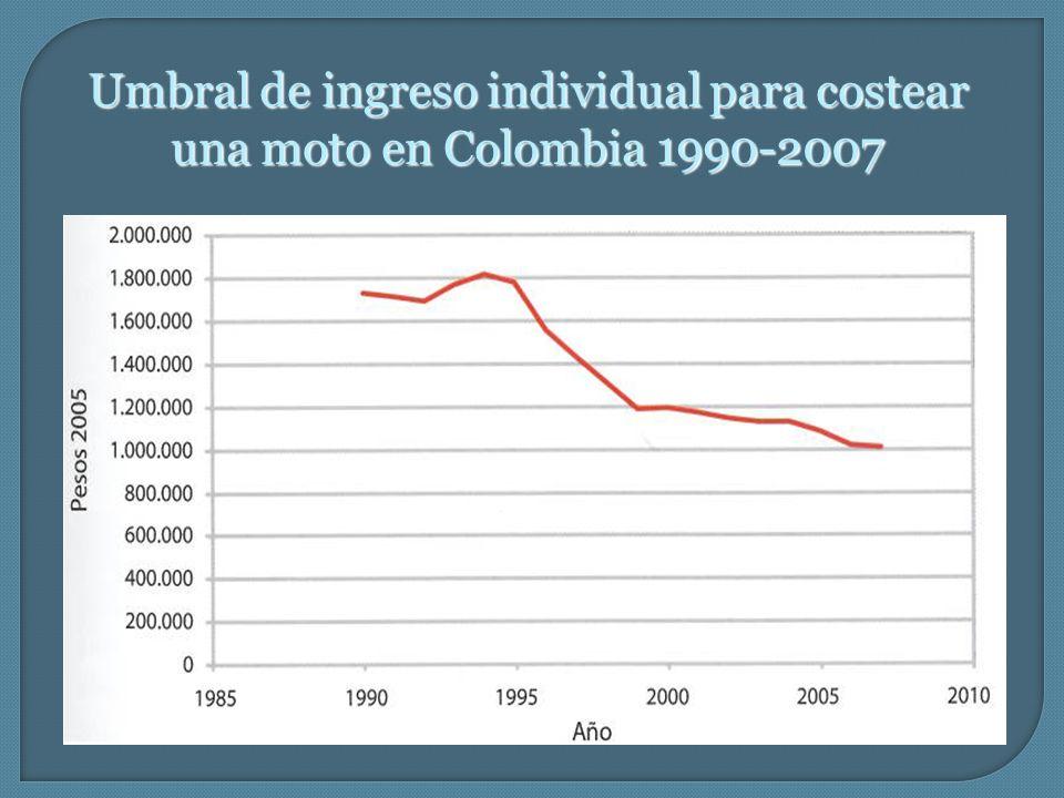 Umbral de ingreso individual para costear una moto en Colombia 1990-2007