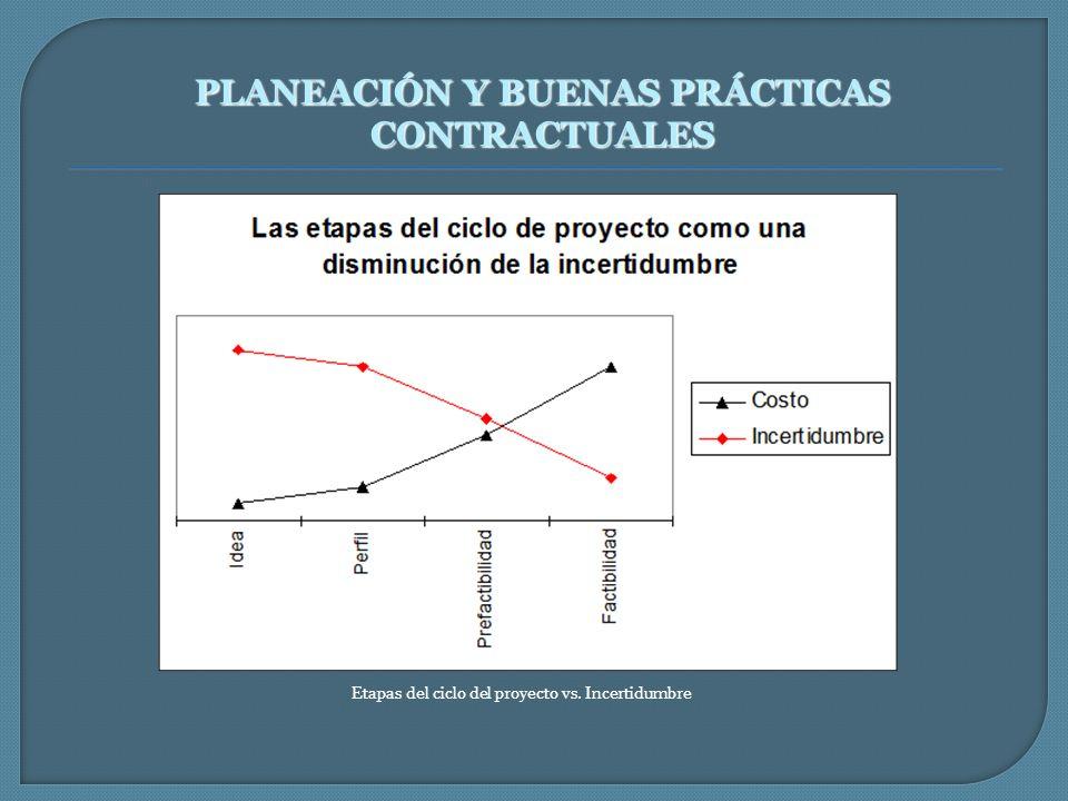 Etapas del ciclo del proyecto vs. Incertidumbre PLANEACIÓN Y BUENAS PRÁCTICAS CONTRACTUALES