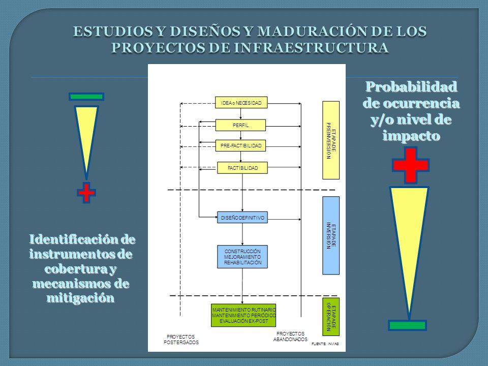 Probabilidad de ocurrencia y/o nivel de impacto Identificación de instrumentos de cobertura y mecanismos de mitigación Identificación de instrumentos