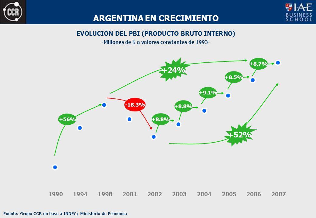 ARGENTINA EN CRECIMIENTO EVOLUCIÓN DEL PBI (PRODUCTO BRUTO INTERNO) Fuente: Grupo CCR en base a INDEC/ Ministerio de Economía -Millones de $ a valores constantes de 1993- 199019941998200120022003200520042006 +56% -18.3% +8.8% +8.5% +9.1% +52% +8,7% 2007 +24%