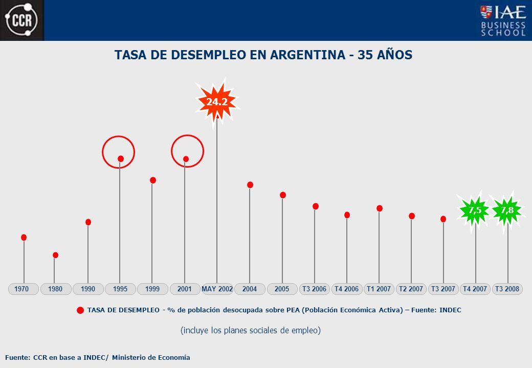 TASA DE DESEMPLEO EN ARGENTINA - 35 AÑOS TASA DE DESEMPLEO - % de población desocupada sobre PEA (Población Económica Activa) – Fuente: INDEC (incluye los planes sociales de empleo) Fuente: CCR en base a INDEC/ Ministerio de Economía 200520042001199919951970T3 2006MAY 2002T4 200619801990T1 2007T2 2007T3 2007T4 2007 7,5 T3 2008 7,8 24.2