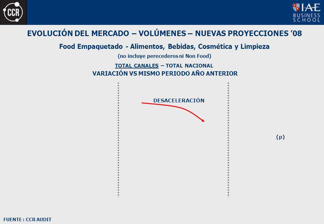 EVOLUCIÓN DEL MERCADO – VOLÚMENES – NUEVAS PROYECCIONES 08 Food Empaquetado - Alimentos, Bebidas, Cosmética y Limpieza (no incluye perecederos ni Non Food) TOTAL CANALES – TOTAL NACIONAL VARIACIÓN VS MISMO PERIODO AÑO ANTERIOR DESACELERACIÓN FUENTE : CCR AUDIT (p)