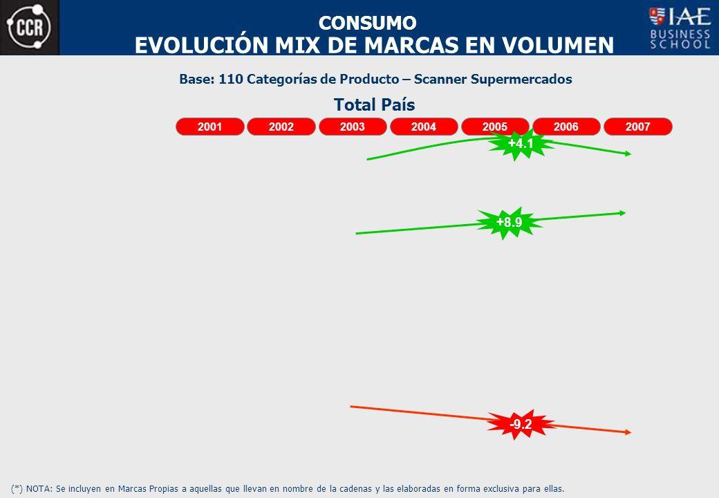 EVOLUCIÓN MIX DE MARCAS EN VOLUMEN Base: 110 Categorías de Producto – Scanner Supermercados CONSUMO (*) NOTA: Se incluyen en Marcas Propias a aquellas que llevan en nombre de la cadenas y las elaboradas en forma exclusiva para ellas.