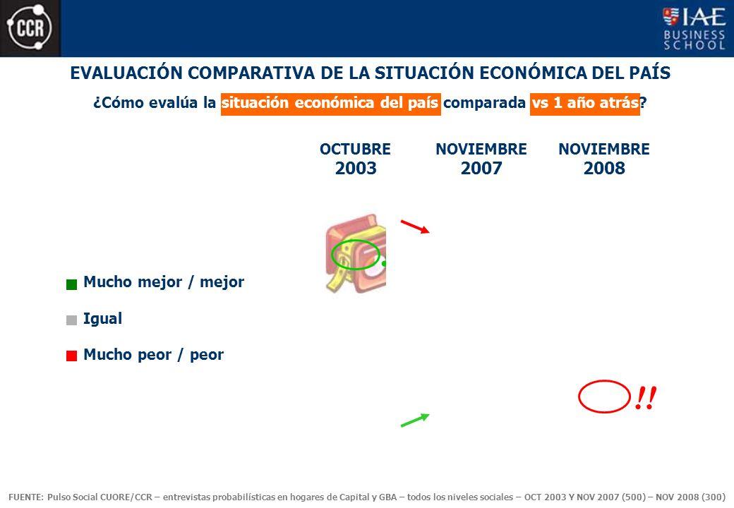 EVALUACIÓN COMPARATIVA DE LA SITUACIÓN ECONÓMICA DEL PAÍS Mucho mejor / mejor Igual Mucho peor / peor ¿Cómo evalúa la situación económica del país comparada vs 1 año atrás.