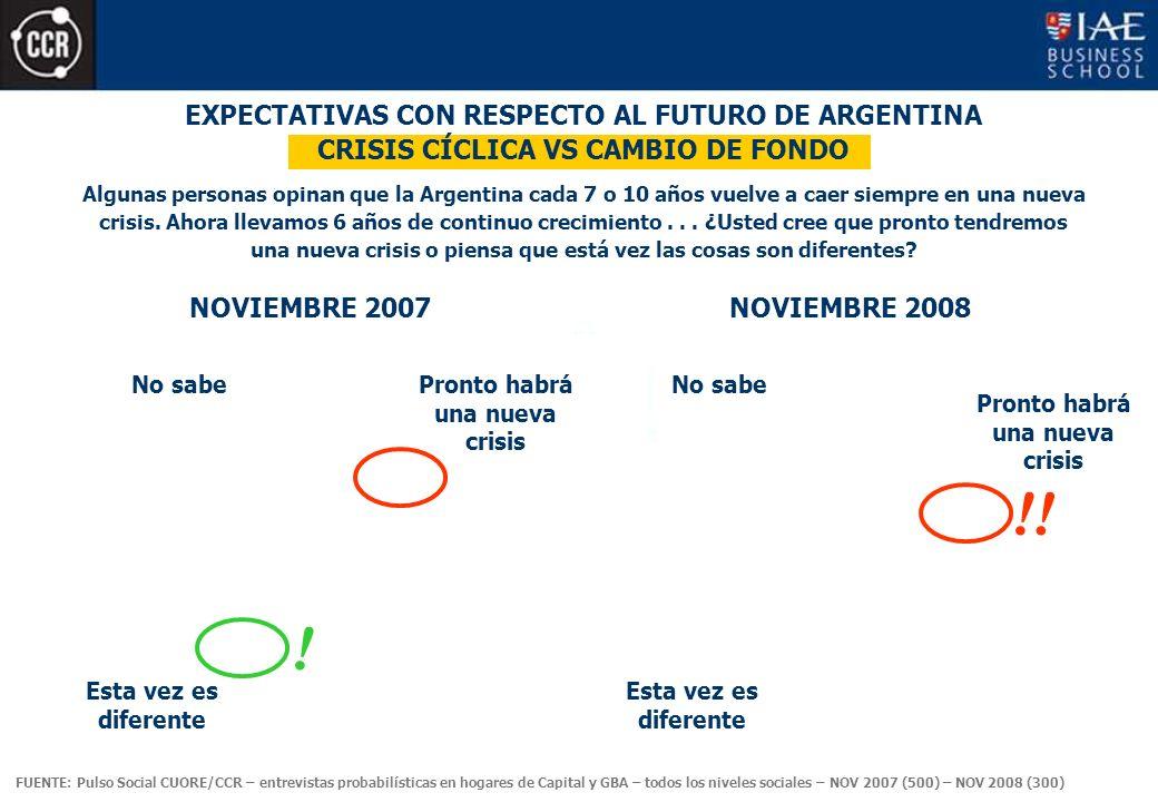 EXPECTATIVAS CON RESPECTO AL FUTURO DE ARGENTINA CRISIS CÍCLICA VS CAMBIO DE FONDO Algunas personas opinan que la Argentina cada 7 o 10 años vuelve a caer siempre en una nueva crisis.