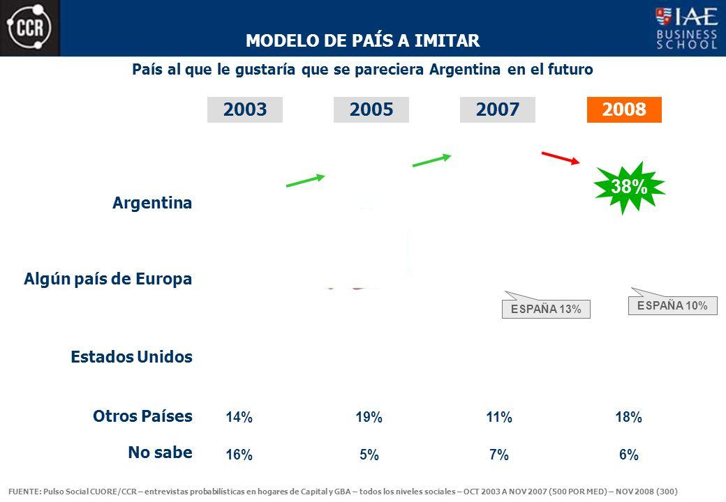 MODELO DE PAÍS A IMITAR País al que le gustaría que se pareciera Argentina en el futuro 200320052007 Argentina 38% 2008 Algún país de Europa Estados Unidos Otros Países No sabe ESPAÑA 10% 14%19%11% 16%5%7% 18% 6% ESPAÑA 13% FUENTE: Pulso Social CUORE/CCR – entrevistas probabilísticas en hogares de Capital y GBA – todos los niveles sociales – OCT 2003 A NOV 2007 (500 POR MED) – NOV 2008 (300)