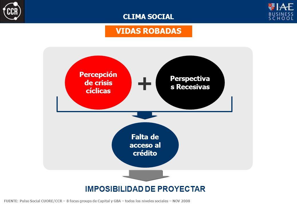 CLIMA SOCIAL VIDAS ROBADAS Percepción de crisis cíclicas + Perspectiva s Recesivas Falta de acceso al crédito IMPOSIBILIDAD DE PROYECTAR FUENTE: Pulso Social CUORE/CCR – 8 focus groups de Capital y GBA – todos los niveles sociales – NOV 2008