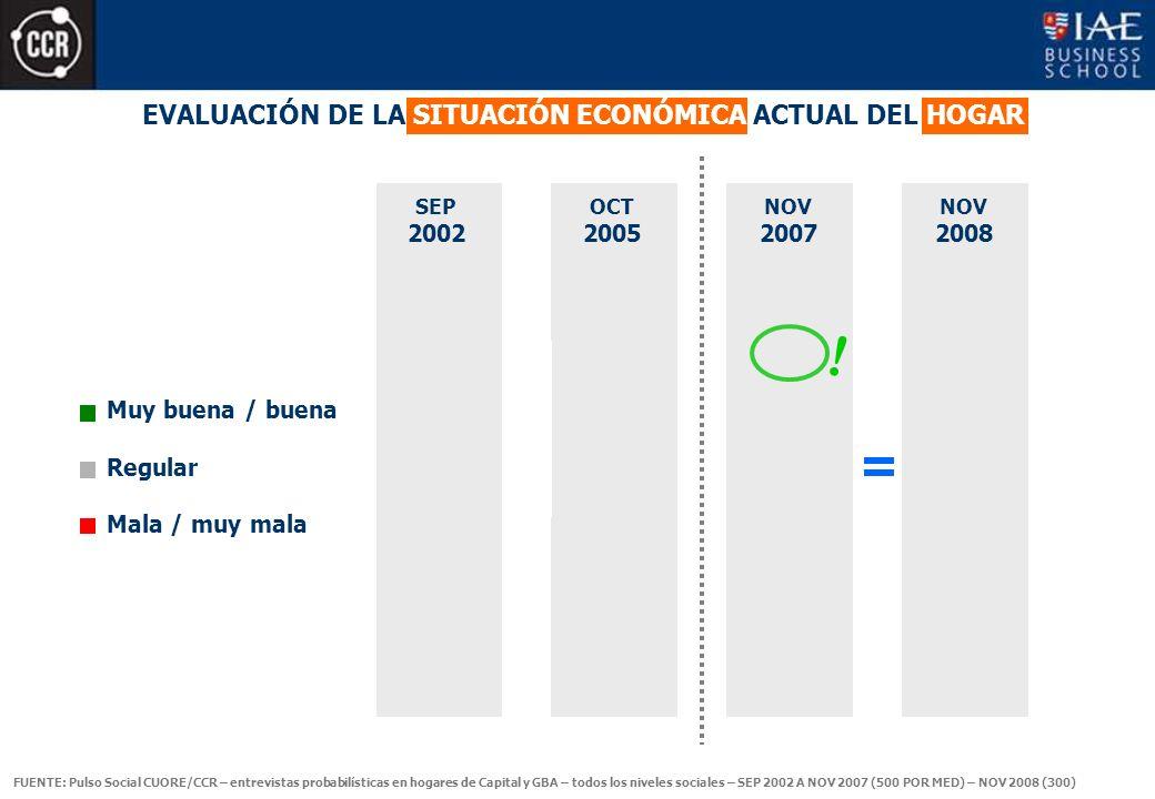 OCT 2005 EVALUACIÓN DE LA SITUACIÓN ECONÓMICA ACTUAL DEL HOGAR Muy buena / buena Regular Mala / muy mala SEP 2002 NOV 2007 .
