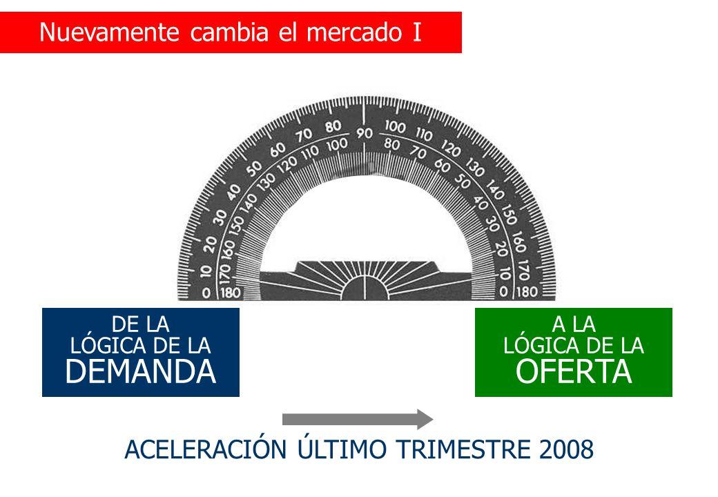 Nuevamente cambia el mercado I DE LA LÓGICA DE LA DEMANDA A LA LÓGICA DE LA OFERTA ACELERACIÓN ÚLTIMO TRIMESTRE 2008