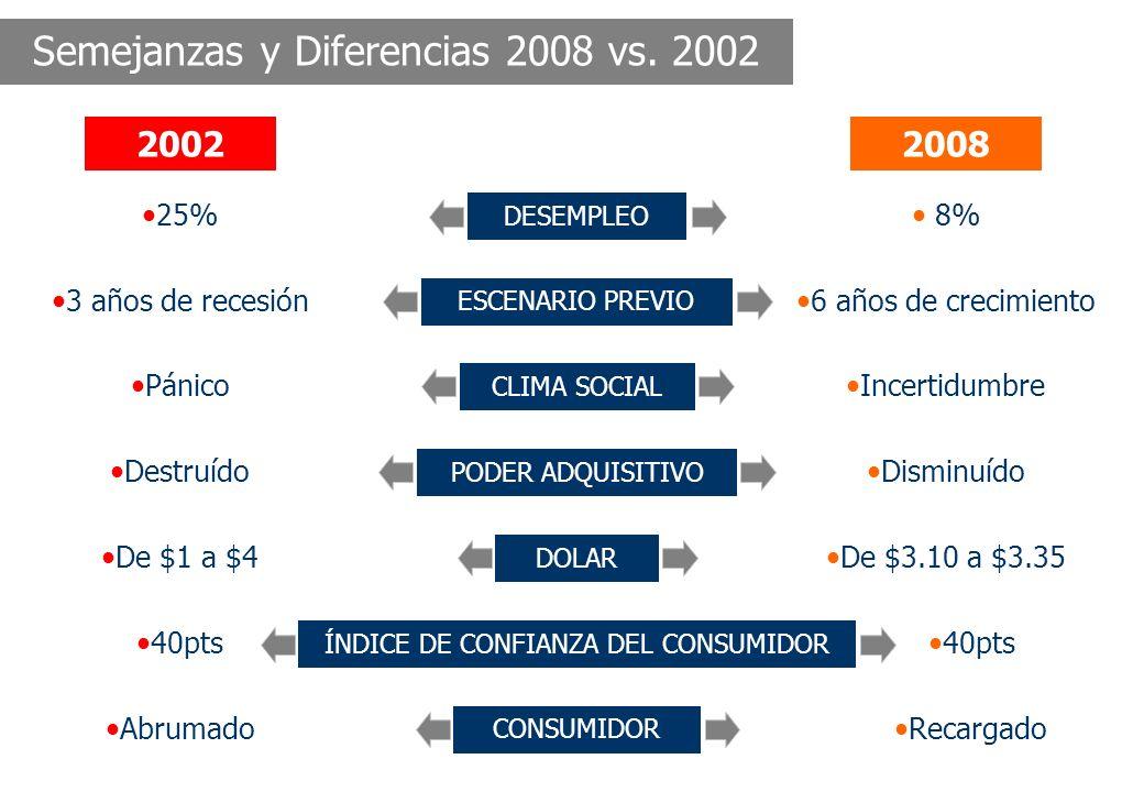 Semejanzas y Diferencias 2008 vs.